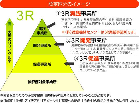 徳島県認定3Rモデル事業所認定区分イメージ