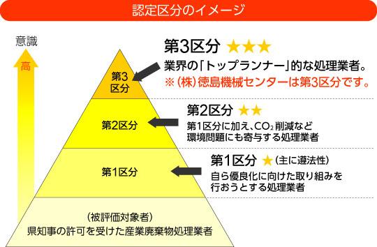 徳島県優良産業廃棄物処理業者